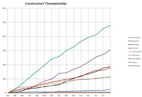 2014 Constructors' Championship Graph Singapore-1