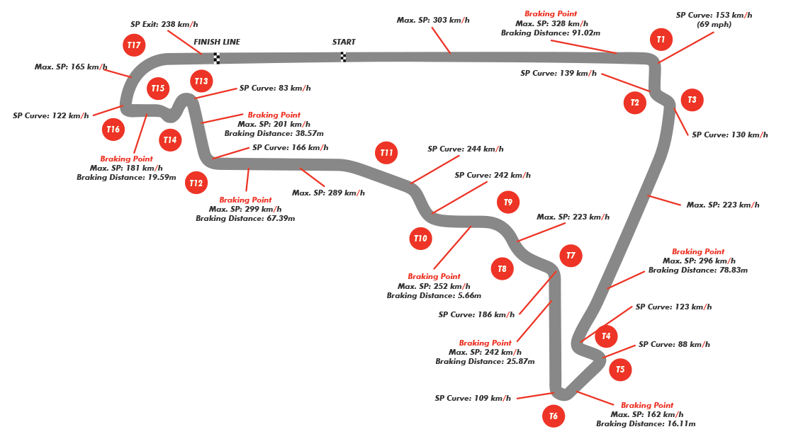 F1 circuit profile 2015 mexican grand prix autodromo for Puerta 7 autodromo hermanos rodriguez